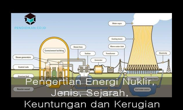 Pengertian Energi Nuklir, Jenis, Sejarah, Keuntungan dan Kerugian