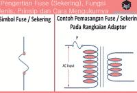 Pengertian Fuse (Sekering), Fungsi, Jenis, Prinsip dan Cara Mengukurnya