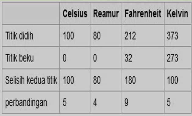 Macam Macam Termometer Dan Perbandingan Titik Didihnya - Siti