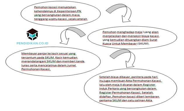 Pengertian Kasasi, Fungsi, Proses, Alasan dan Tata Caranya