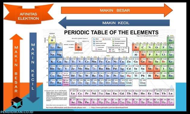 Pengertian Afinitas Elektron, Sifat, Jenis Dan Polanya