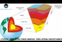 Litosfer : Pengertian, Fungsi, Manfaat, Jenis Lapisan, dan Batuannya