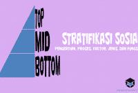 Pengertian Stratifikasi Sosial, Proses, Faktor, Jenis, dan Fungsinya