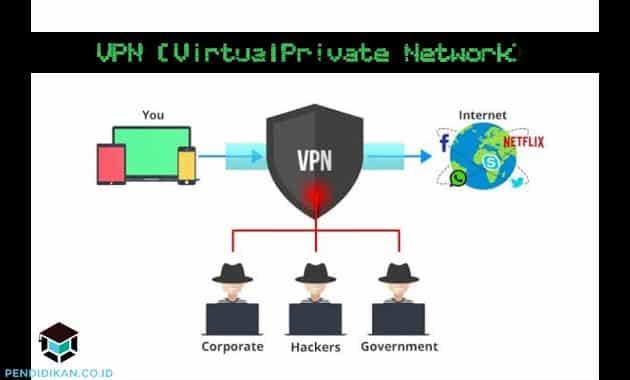 Pengertian VPN, Fungsi, Cara Kerja, Manfaat, dan Kelebihannya