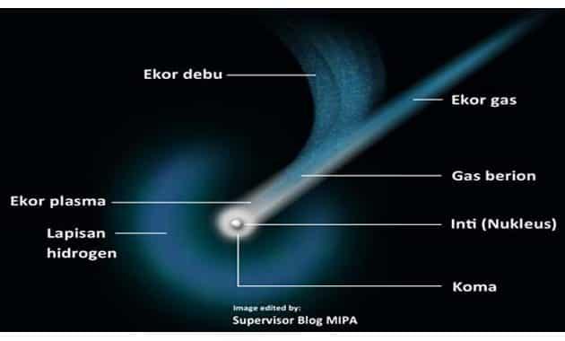 Pengertian Komet, Bagian, Ciri, Jenis dan Contohnya