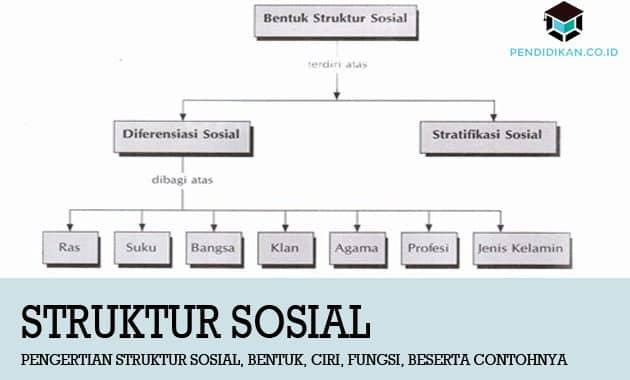 Pengertian Struktur Sosial, Bentuk, Ciri, Fungsi, beserta Contohnya