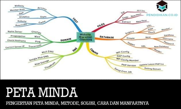 Pengertian Peta Minda, Metode, Solusi, Cara dan Manfaatnya