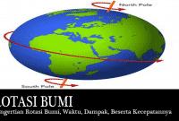 Pengertian Rotasi Bumi, Waktu, Dampak, Beserta Kecepatannya