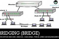 Pengertian Bridging (Bridge), Cara Kerja, Fungsi, Jenis dan Kelebihannya