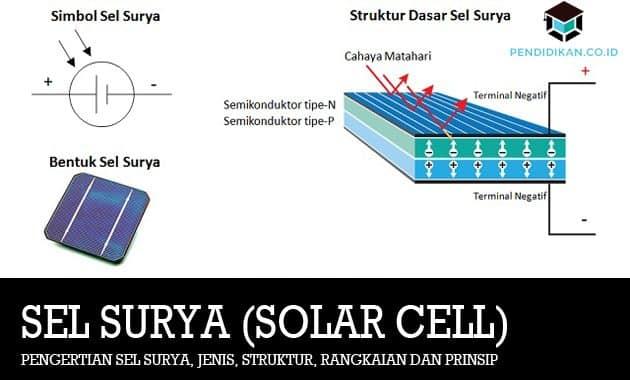 Pengertian Sel Surya, Jenis, Struktur, Rangkaian dan Prinsip
