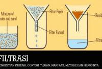 Pengertian Filtrasi, Contoh, Tujuan, Manfaat, Metode dan Prinsipnya