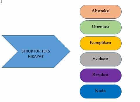 Struktur-Hikayat