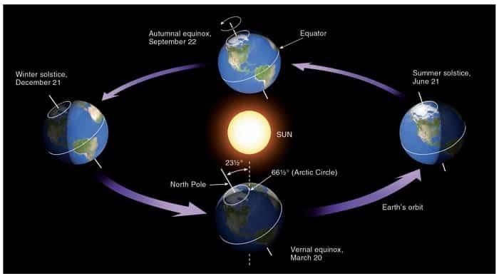 Hubungan-Bumi-dengan-Bulan