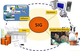 Komponen-SIG