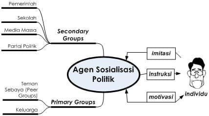 Mekanisme-Sosialisasi-Politik