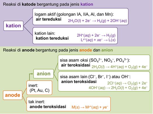 Reaksi-Elektrolisis