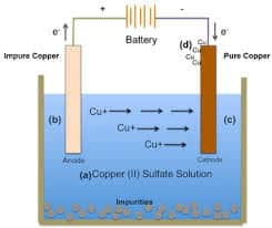 Sel-Elektrolisis-Larutan
