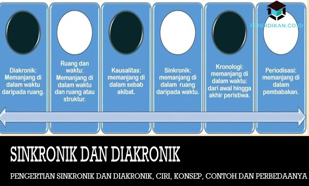 Sinkronik-dan-Diakronik