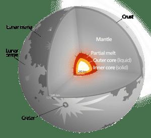 Struktur-Bulan