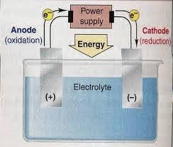 Susunan-Sel-Elektrolisis