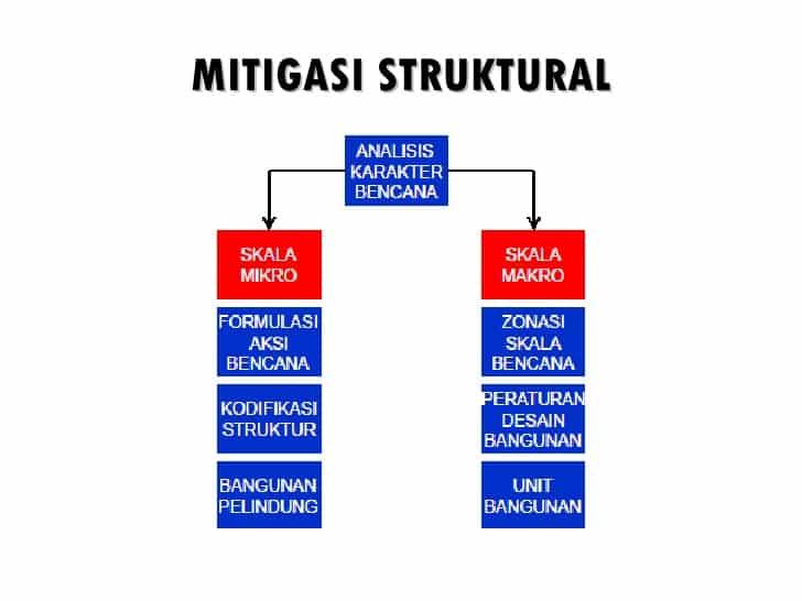 Mitigasi-Struktural