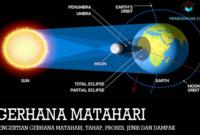 Pengertian-Gerhana-Matahari