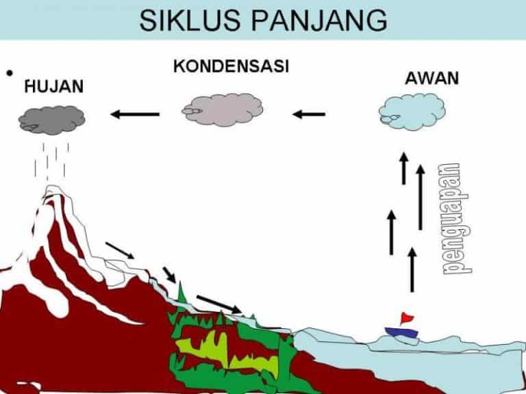 Siklus-Panjang-hidrosfer