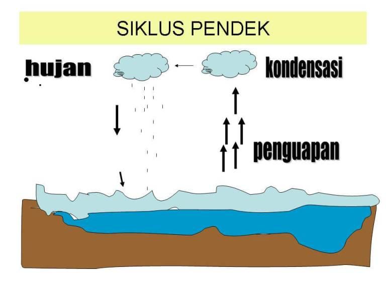 Siklus-Pendek-hidrosfer