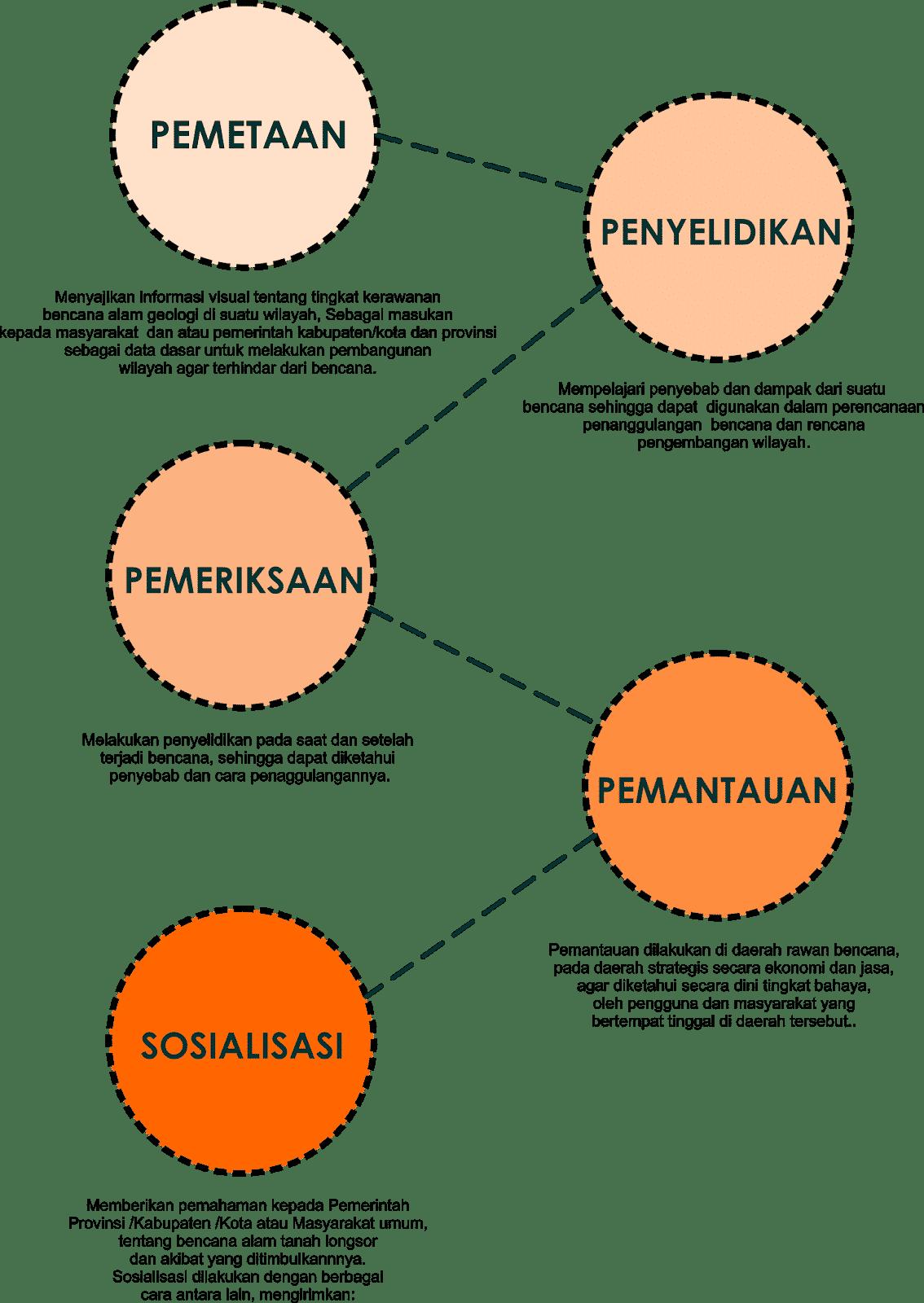 Strategi-Mitigasi-Bencana