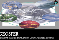pengertian-geosfer