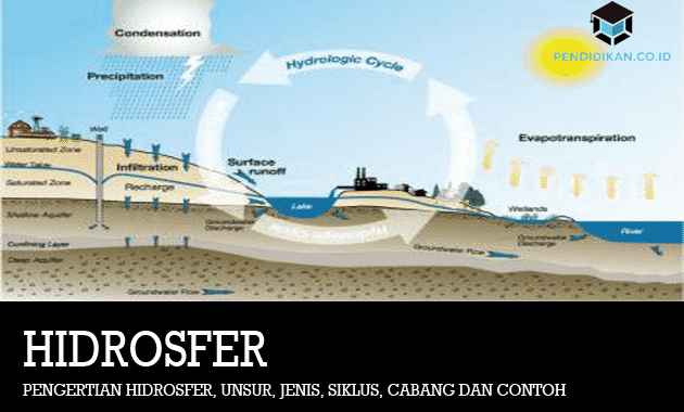 pengertian-hidrosfer