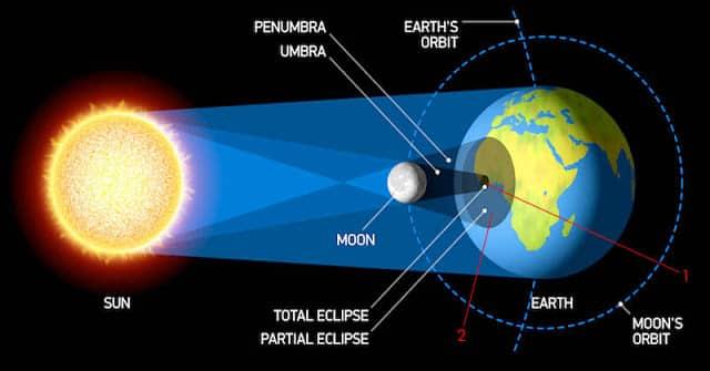 tahapan-gerhana-matahari