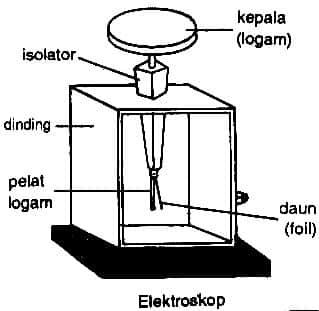 Bagian-Elektroskop