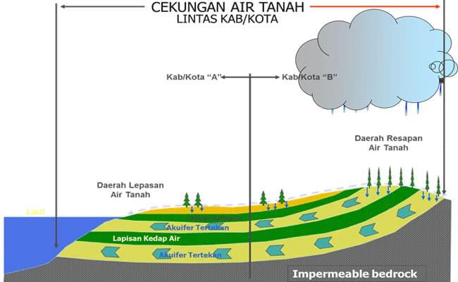 Cekungan-Air-Tanah