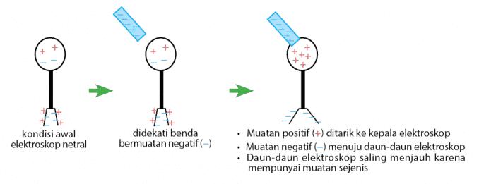 Elektroskop-Netral-didekati-benda-bermuatan-negatif
