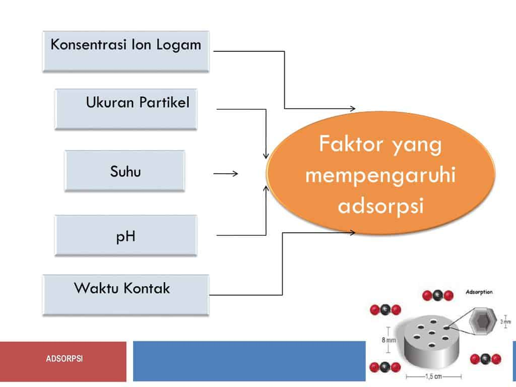 Faktor-yang-mempengaruhi-adsorpsi