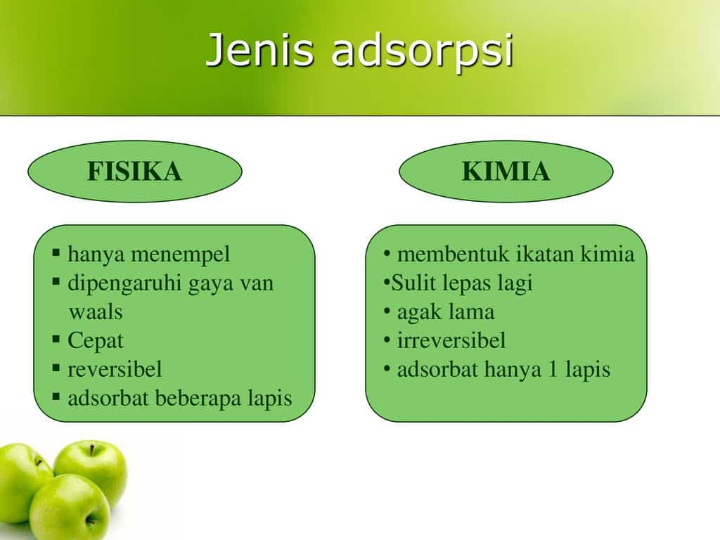 Jenis-Adsorpsi