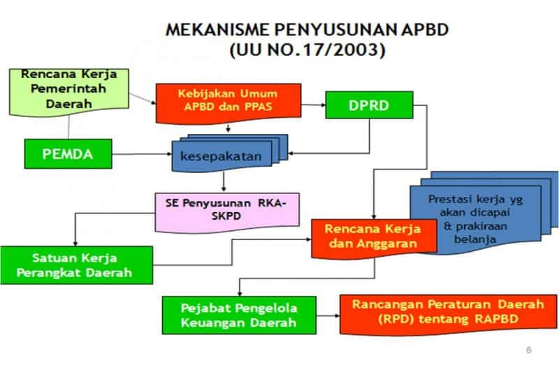 Mekanisme-Penyusunan-APBN