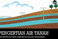 Pengertian-Air-Tanah