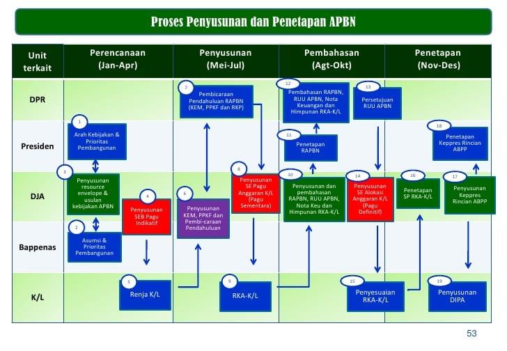 Proses-Penyusun-APBN