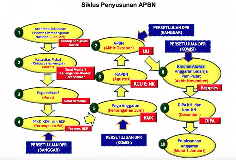 Siklus-APBN