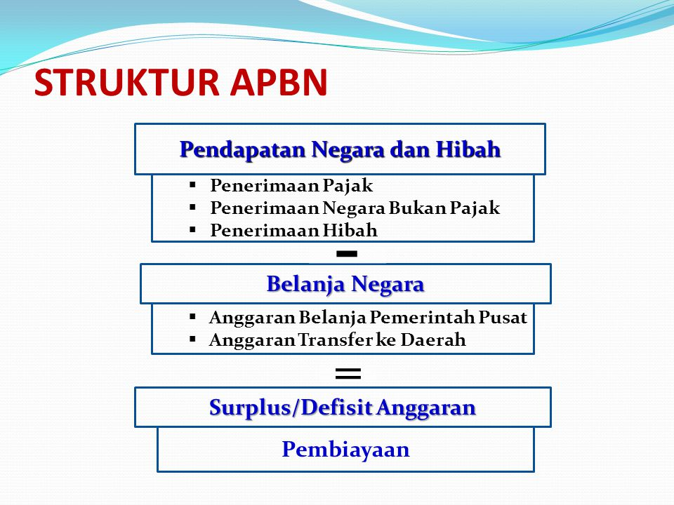 Struktur-Anggaran-APBN