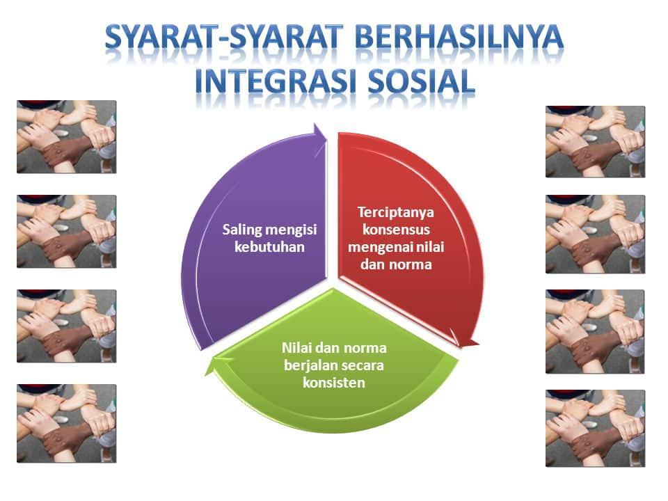 Syarat-Integrasi-Sosial