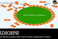 pengertian-adsorpsi