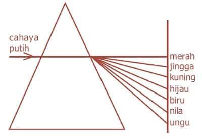 sinar-putih-prisma