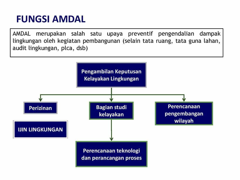 Fungsi-AMDAL