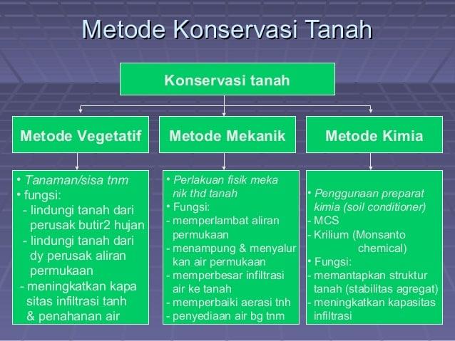 Metode-Konservasi