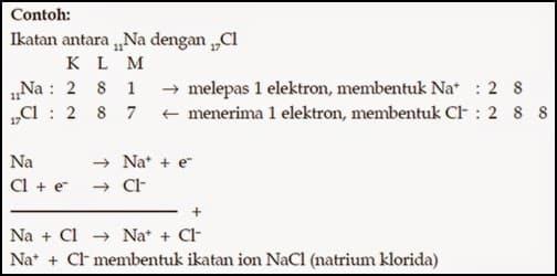 Pembentukan-Ikatan-Ion