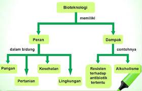 Penerapan-Bioteknologi