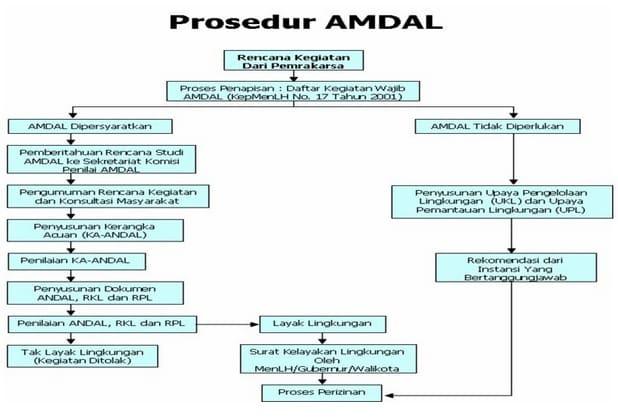 Prosedu-Amdal